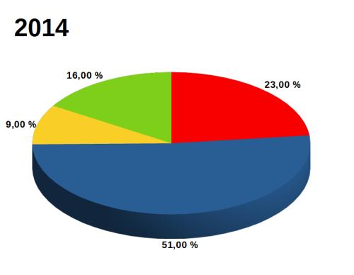 Graf: Přístupnost webů knihoven v roce 2014